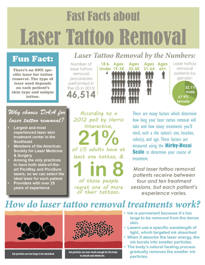 08.16.16 Fast Facts about Tattoo Removal