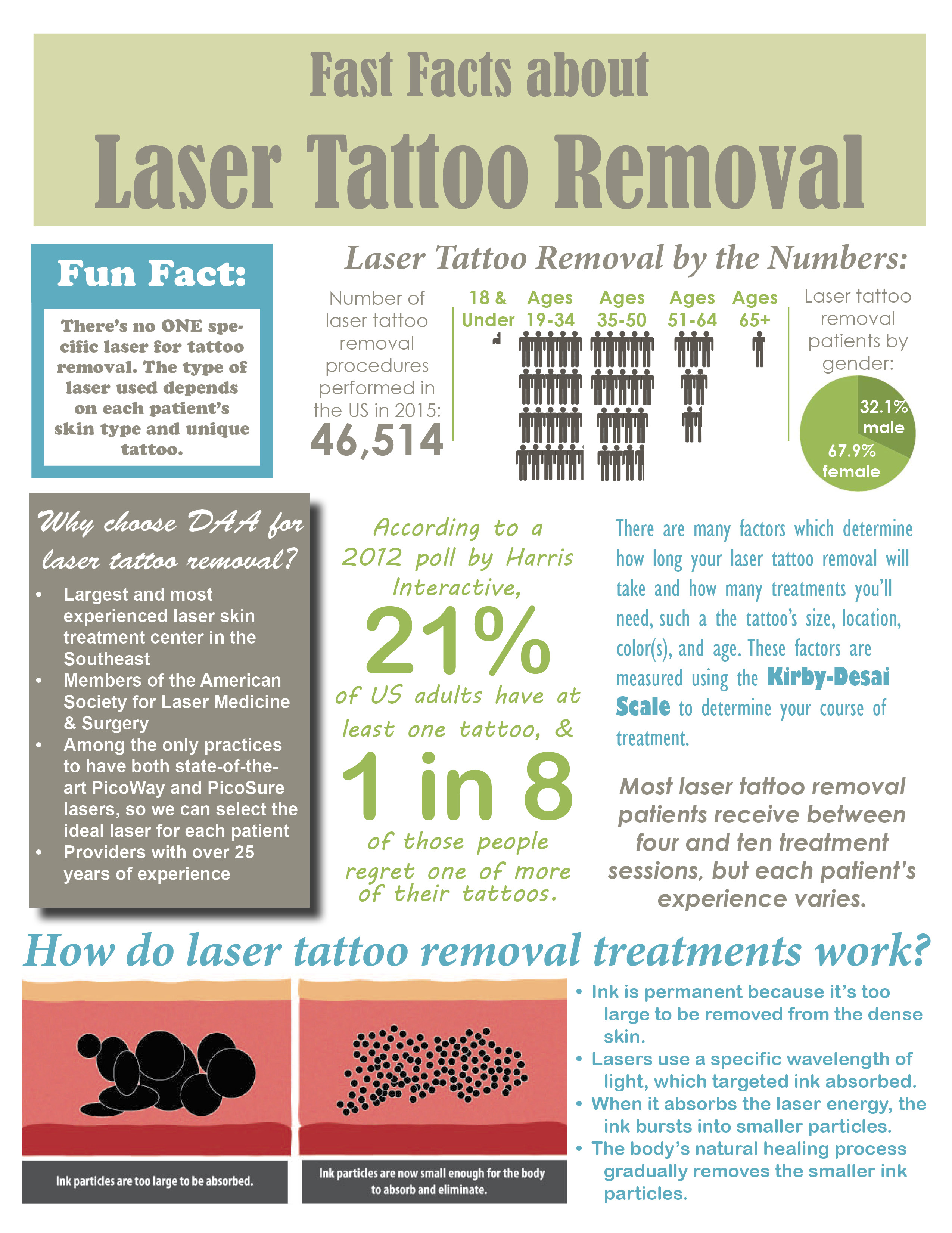 Fast facts about laser tattoo removal for Tattoo removal lasers