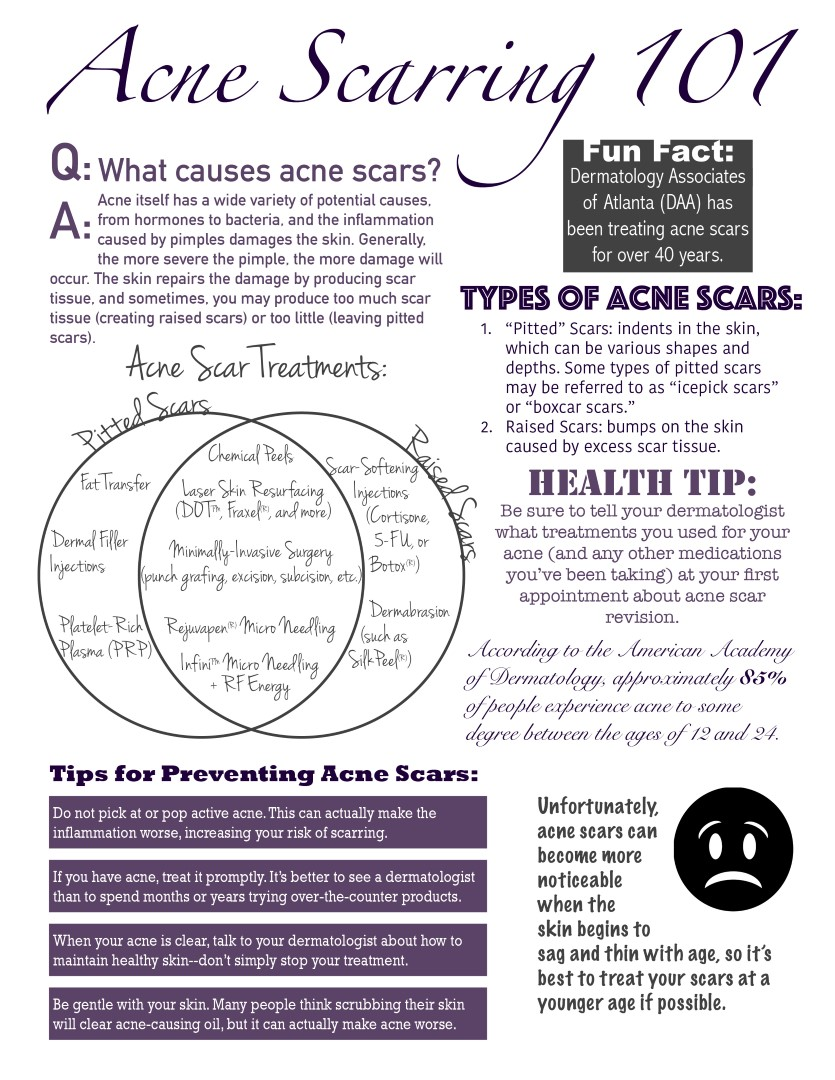Acne Scarring 101
